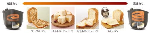 Panasonic 2~1.5斤製麵包機SD-BMT2000